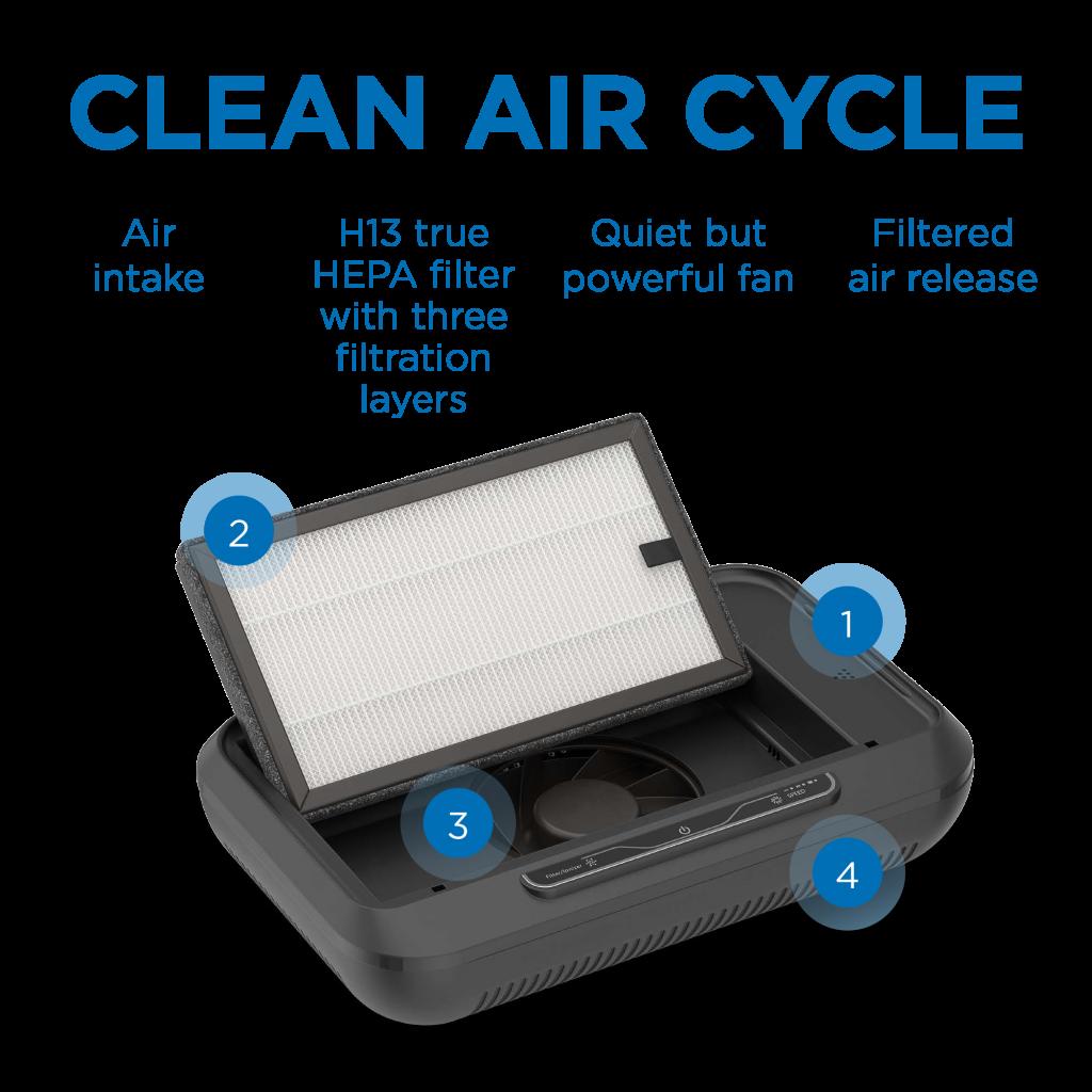 MA-CAR Air Purifier